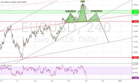 EURUSD: EUR/USD - HEAD & SHOULDER PATERN