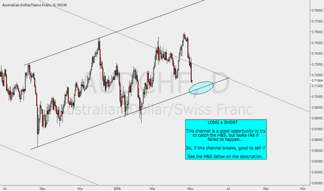 AUDCHF: Near Opportunity on AUDCHF