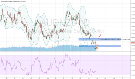 AUDNZD: Long on AUDNZD once support is broken