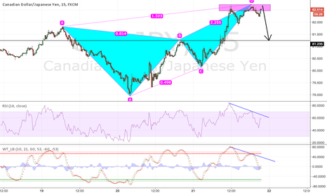 CADJPY: CADJPY Bearish Butterfly