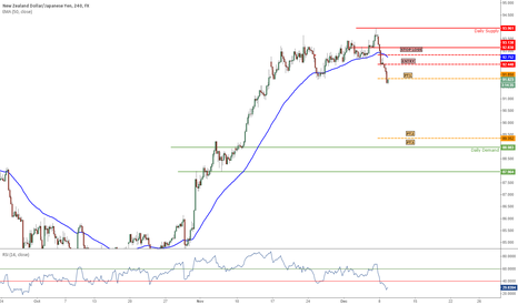 NZDJPY: New: 12/9/14 NZD/JPY SHORT 4HR TF