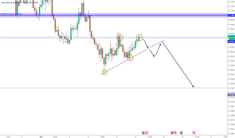 AUDCHF: AUDCHF Ascending Triangle Short idea