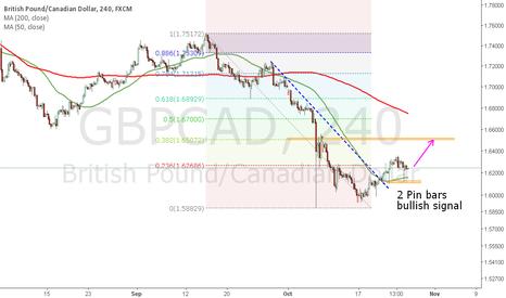 GBPCAD: Bullish Signal for GBPCAD