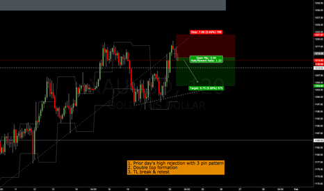 XAUUSD: Gold sell setup