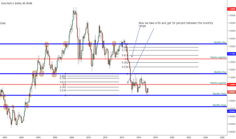 EURUSD: Support and res training pt 2