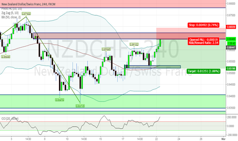 NZDCHF: Sellers Spotted!!!