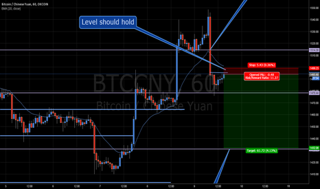 BTCCNY: BTC Short Rough Outline