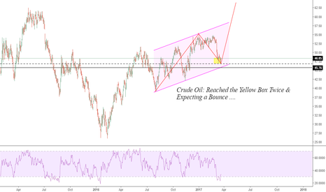 CL1!: CRUDE OIL: Double Bottom Happens ...