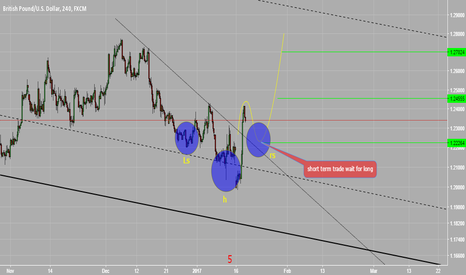 GBPUSD: WAIT FOR LONG GBPUSD short term trade