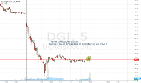 DGI: Consolidation after breaking support on daily chart