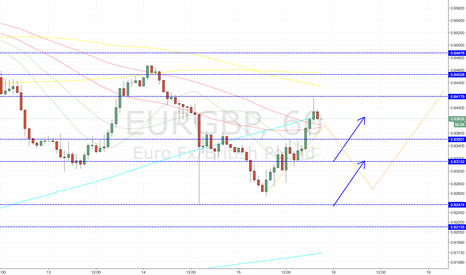 EURGBP: EURGBP LONG ENTRY LEVELS