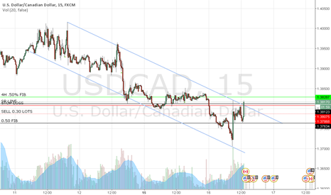 USDCAD: TRADE OF THE DAY 16-02-2016