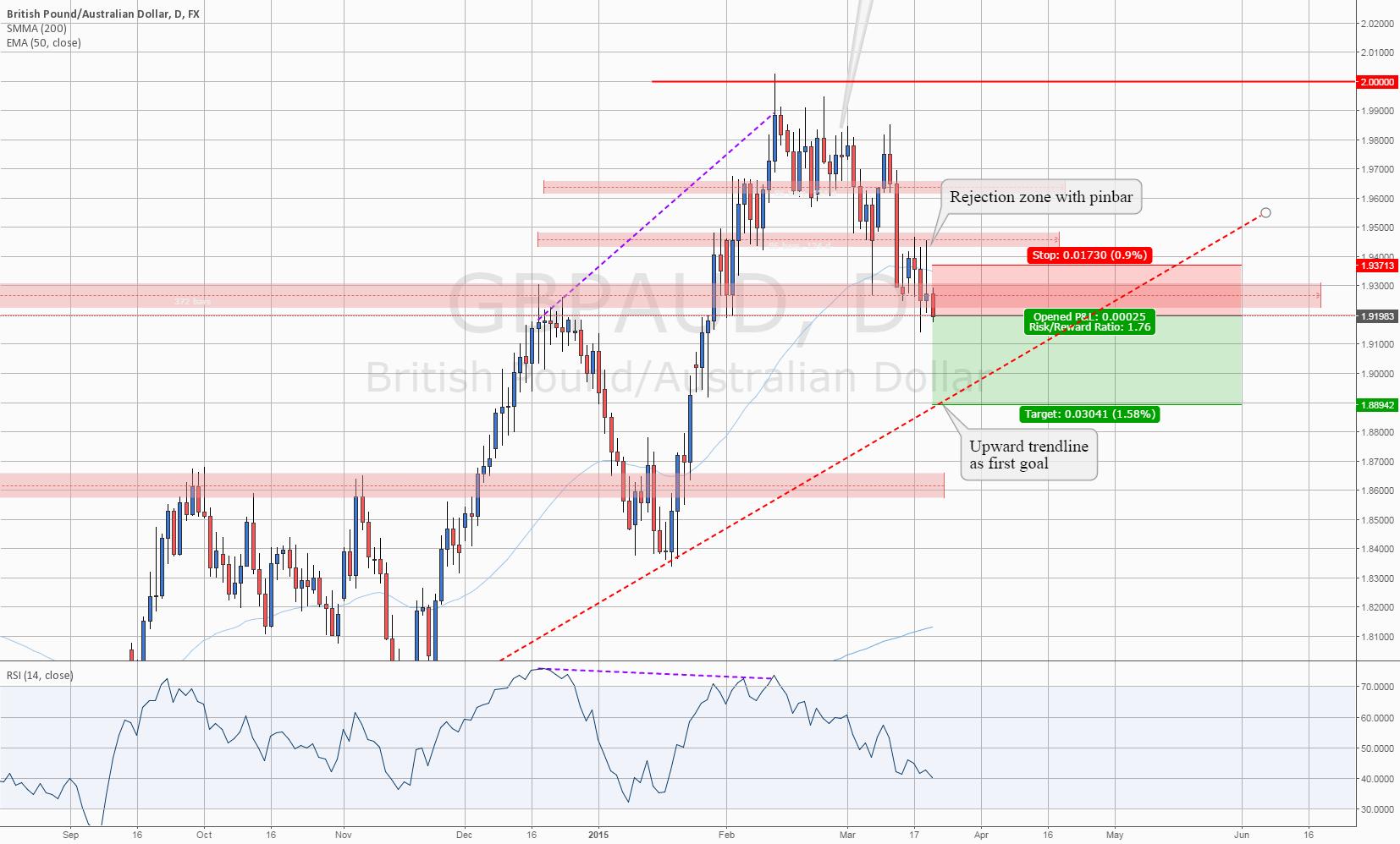 #GBPAUD: Short the Price Heading down to Upward Trendline
