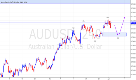 AUDUSD: AUDUSD WITH DOW THEORY