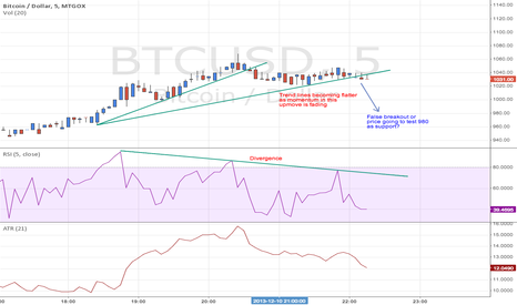 BTCUSD: Bitcoin / US Dollar