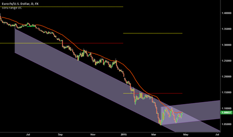 EURUSD: Short? Low risk oportunity