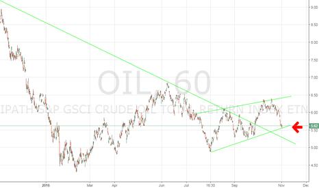 OIL: Oil major support level. Long!!!