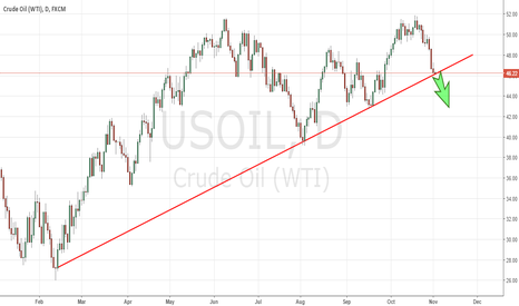 USOIL: 02.11.16. Crude OIL WTI