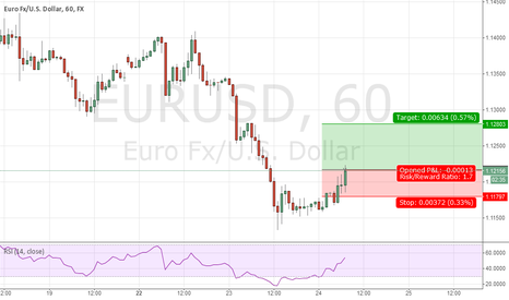 EURUSD: Top 5 for day 5) EURUSD long