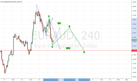 EURAUD: Posible pull back for a short