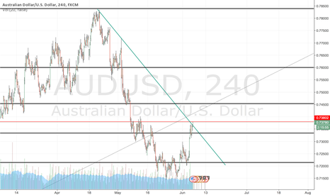 AUDUSD: AUD/USD; HUGE bullish candle to be printed soon.