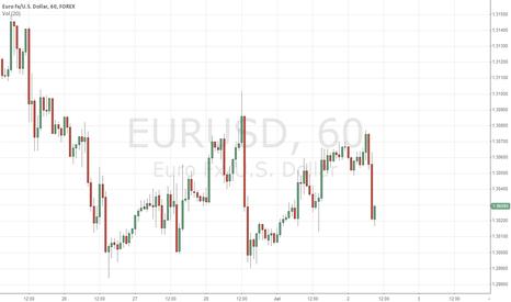 EURUSD: EURUSD IS FOR FREEFALL TOADY