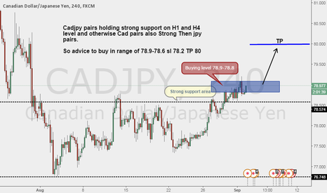 CADJPY: Cadjpy holding strong support AT H4 and H1