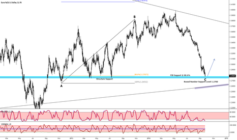 EURUSD: Could the BULLS start to take over from here?