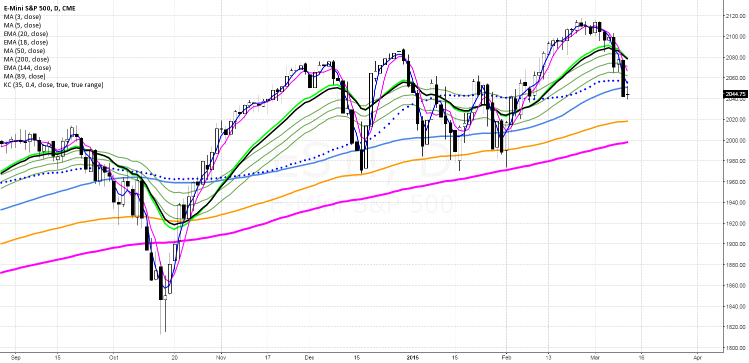 Today On Myth Buster - BBT Moving averages (Overlay)