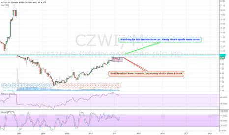 CZWI: CZWI, Notes on Drawing, Watching for Breakout