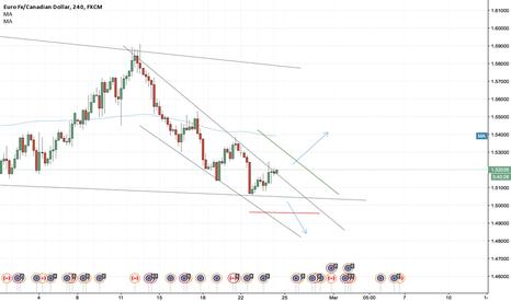 EURCAD: EUR/CAD Multi structure breakout