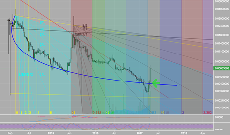 LTCBTC: LTC SURPRISE MOTHERF-