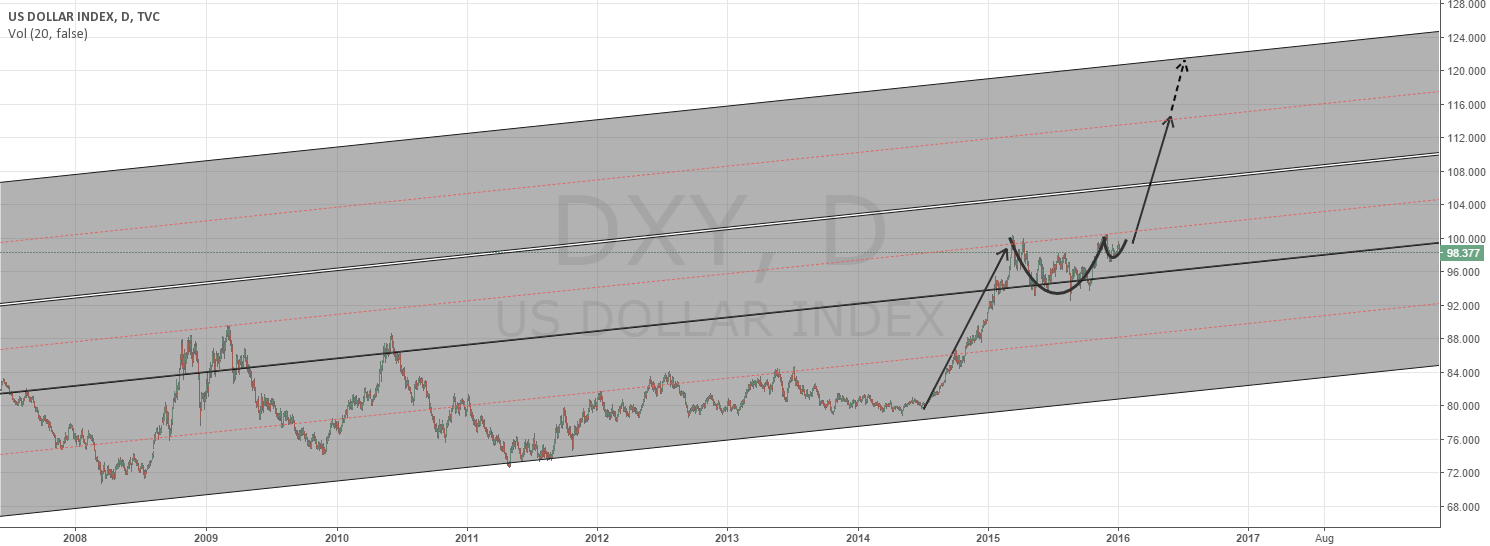 Big money will looking for a safety in DXY?