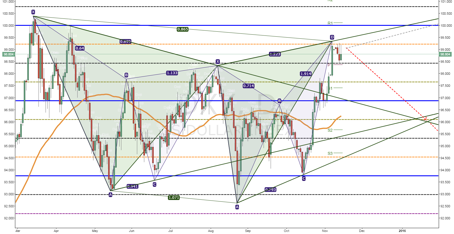 DXY Dollar Index - short-term decision point