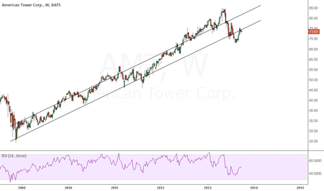 AMT: AMT American Tower Corp