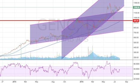 GEN: Long Genmab