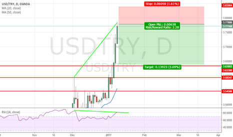 USDTRY: Rsi daily divergence target 3.6400