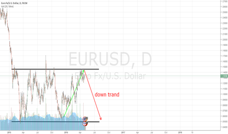 EURUSD: EUR/USD in bearish trand
