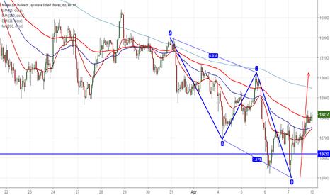 JPN225: Nikkei forms Bullish AB=CD pattern,buy on dips