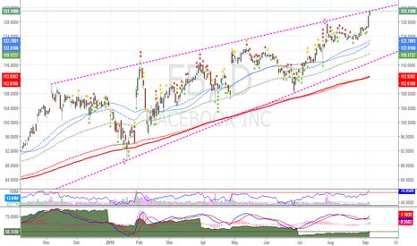 FB: $FB speculative short at trendline resistance
