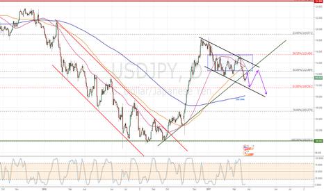 USDJPY: USD/JPY Daily Chart View