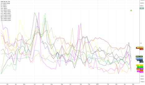 SPX: Volatilitäty Indices