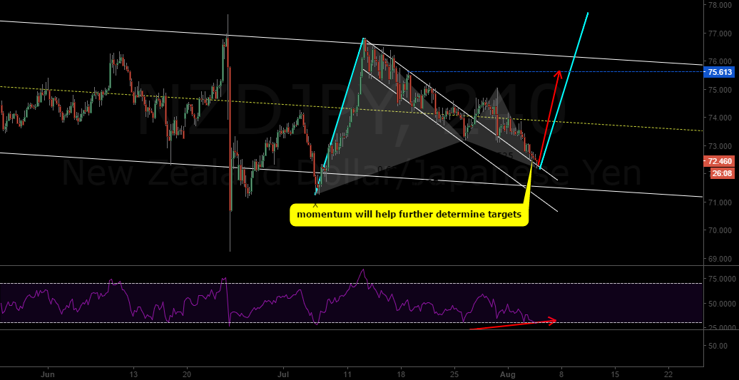 nzdjpy structure + gartley