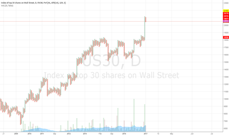 US30: US indices - Points & Figures: Bullish targets but near an end?