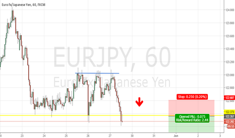 EURJPY: EURJPY Triple Top Neckline Broken (Correction Completed)