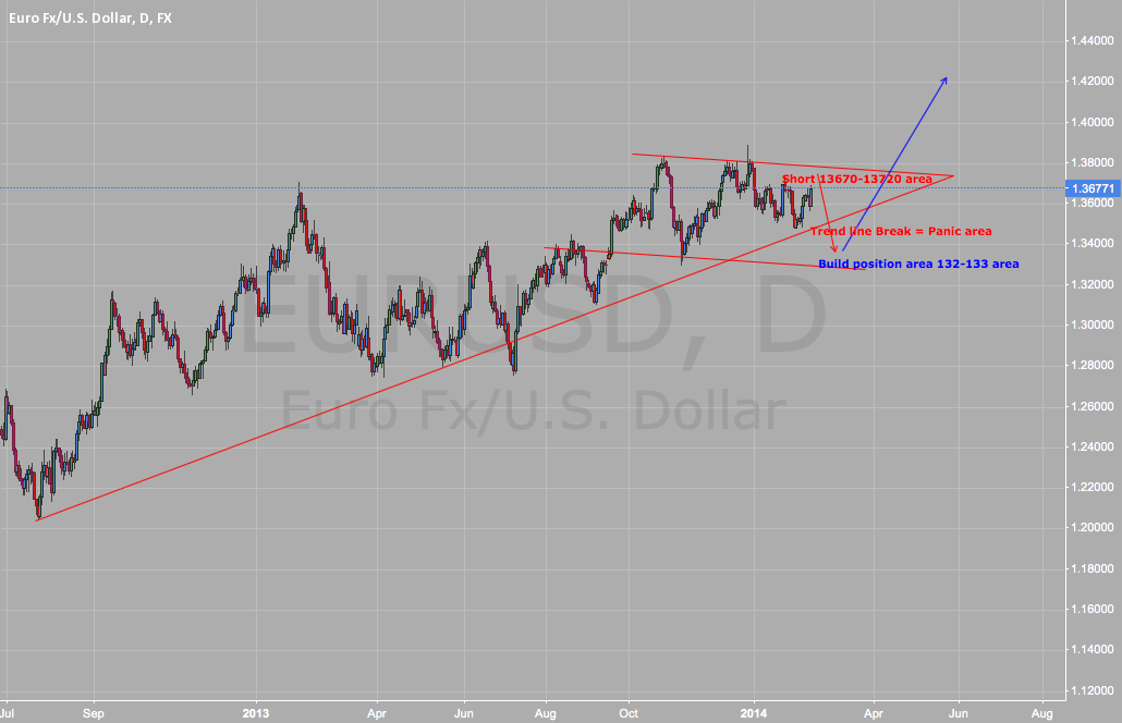 EURUSD Short 1st and Then Long