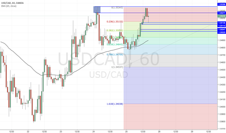 USDCAD: Trade Idea: USDCAD Long