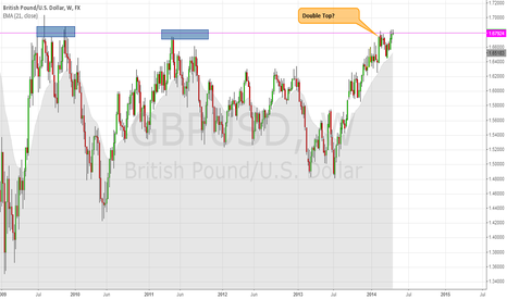 GBPUSD: GBPUSD - Long Term View