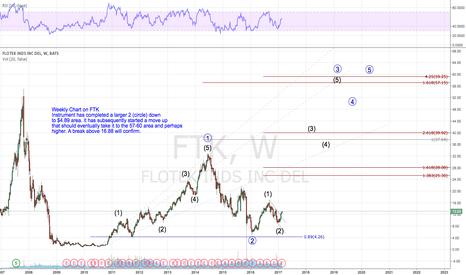 FTK: Weekly Chart on FTK- Elliott Wave Analysis