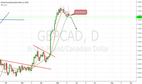 GBPCAD: sell for GBPCAD